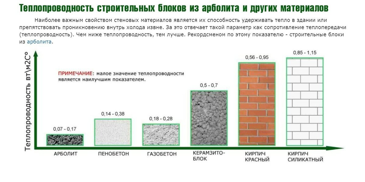 Блоки для строительства дома: какие лучше?