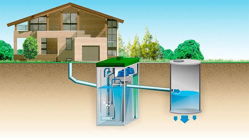 Автономная канализация в частном доме: как выбрать, как работает