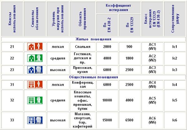 Классификация  износостойкости ламината. 21-23 и 31-33 классы. . описание различных видов напольных покрытий ламината, паркета, ковролина, линолеума и других. советы по монтажу и эксплуатации