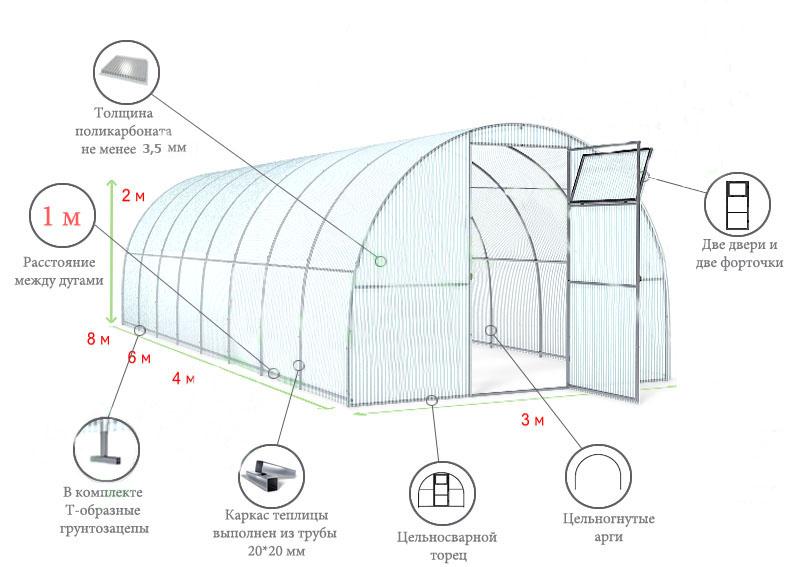 Как выбрать поликарбонат для теплиц: какой лучше, материал, покрытие, толщина, плотность, виды поликарбоната, свойства