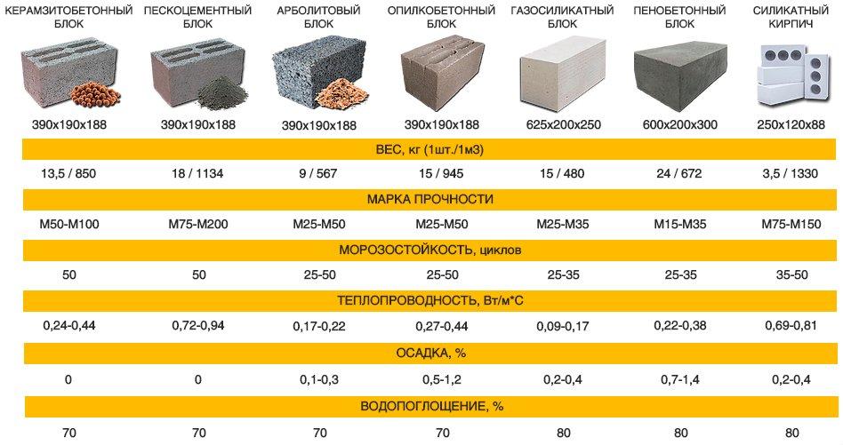 Какие бывают виды строительных блоков?