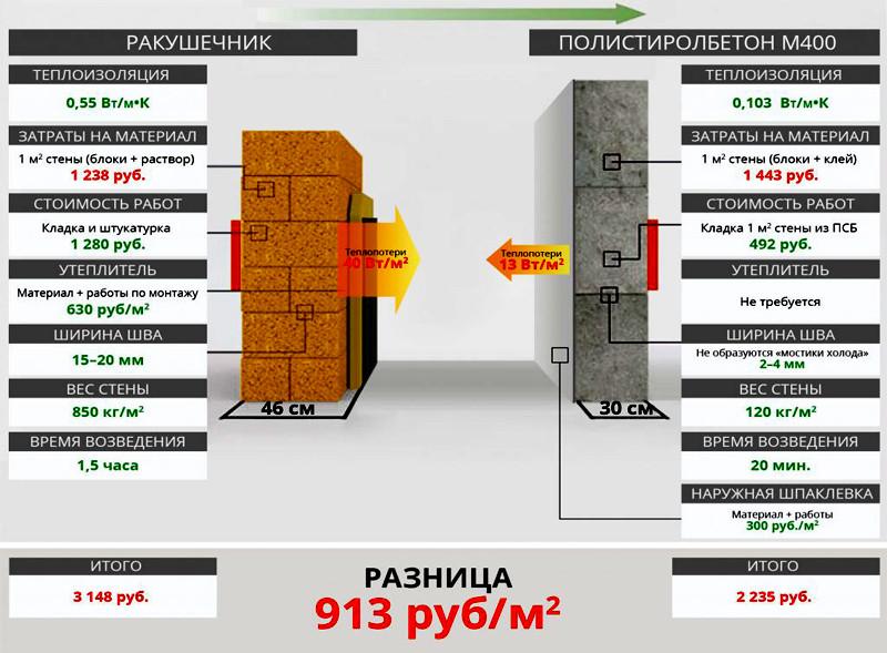 Современные материалы для строительства стен жилого дома: фото и таблица сравнения технических характеристик