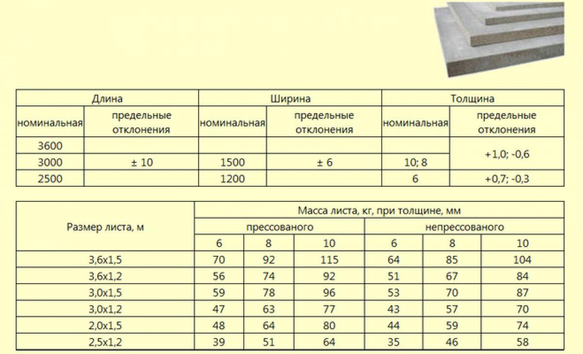 Шифер плоский: размеры листа, вес, толщина