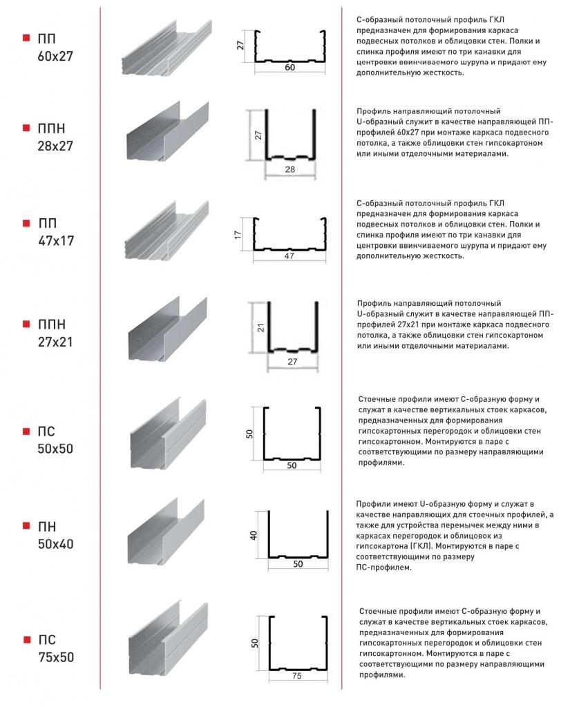 Профиль для гипсокартона – как использовать и соединять разные типы профилей (115 фото)