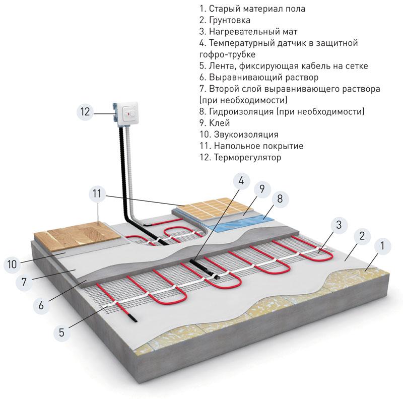 Теплый пол под плитку (104 фото): какой теплый пол лучше выбрать - кабельный или стержневой, какие маты использовать на кухне, отзывы