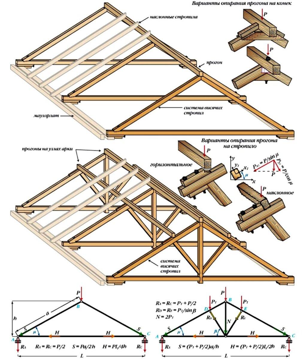 Стропильная система четырехскатной крыши: обзор вальмовой и шатровой конструкций