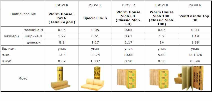 Технические характеристики утеплителя изовер
