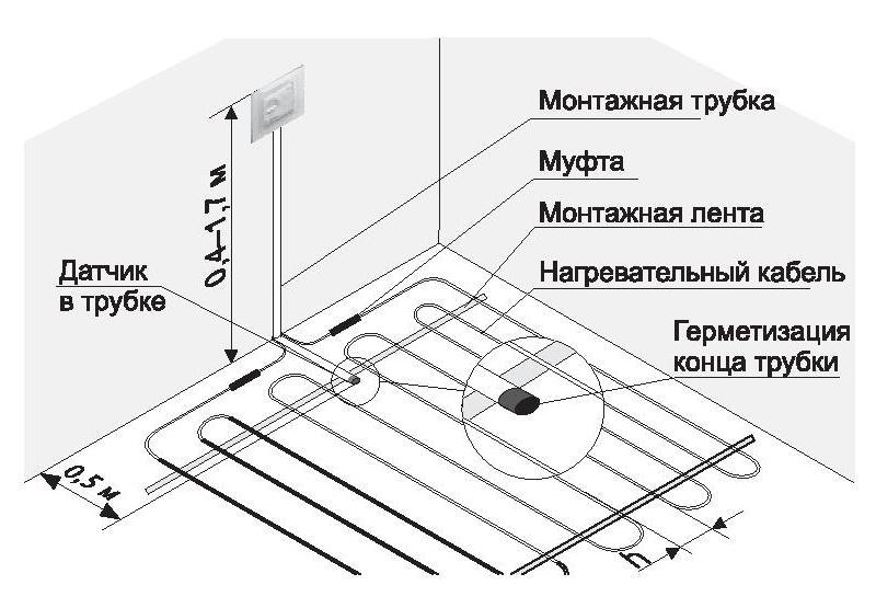 Сравниваем водяной и электрический теплые полы: что лучше выбрать?