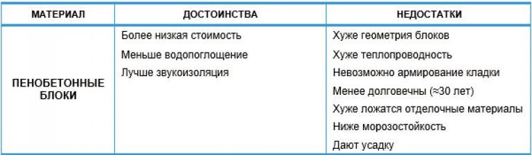 Пеноблоки техническая характеристика. плюсы и минусы пеноблока.