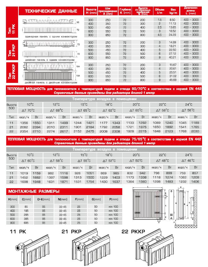 Технические характеристики радиаторов отопления керми, их разновидности и достоинства | сделай сам