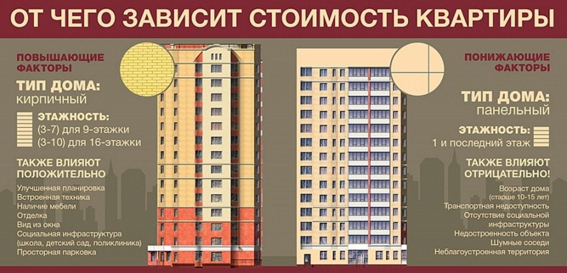Рекомендации по заключению сделки по переуступке жилой площади в строящемся доме