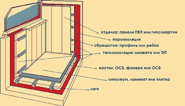 Утепление лоджии и балкона своими руками: описываем со всех сторон