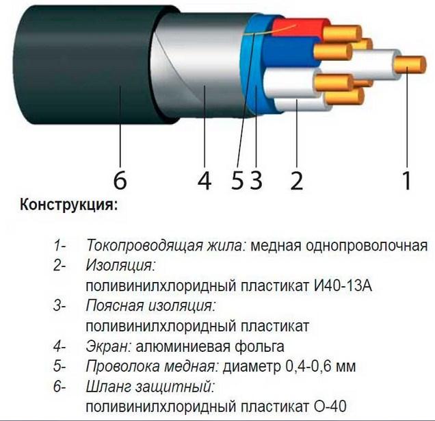 Выбор проводов и кабелей для электропроводок
