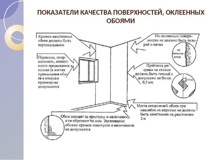Как клеить флизелиновые обои: инструменты, клей, подготовка стен, пошаговый мастер-класс