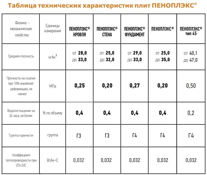 Пенопласт как утеплитель - советы мастеров