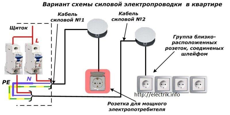 Правильная установка электрических розеток в квартире