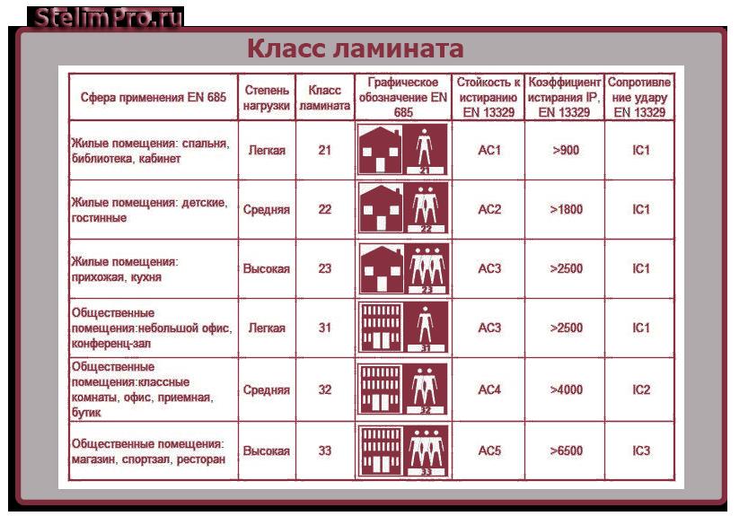 Класс ламината – что означает 31, 32, 33, 34 и бывает ли 35 класс?
