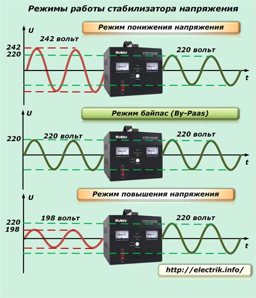 Как правильно выбрать стабилизатор напряжения 220в для дома