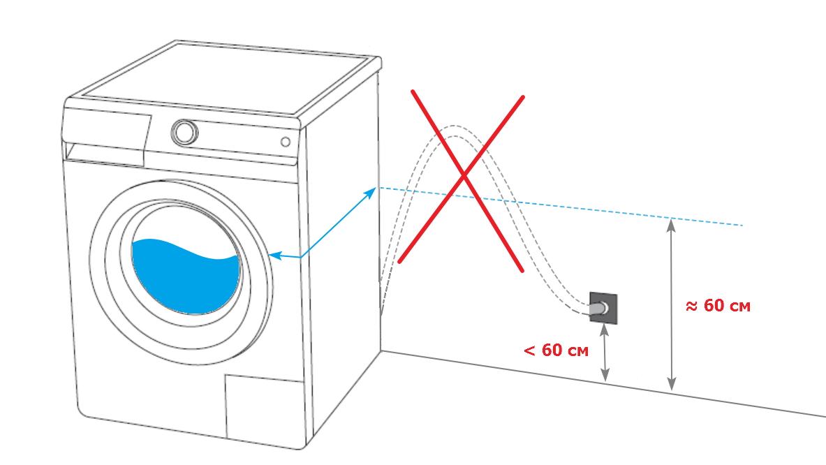 Все, что нужно знать о встроенных стиральных машинах: установка, советы, рейтинг