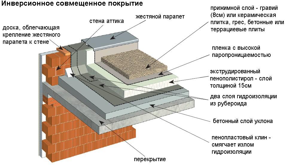 Плоская крыша по деревянным балкам: варианты конструкций и особенности их устройства