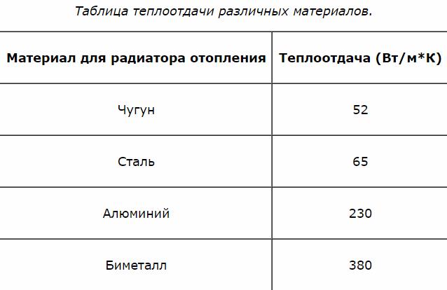 Характеристики радиаторов отопления., калькулятор онлайн, конвертер