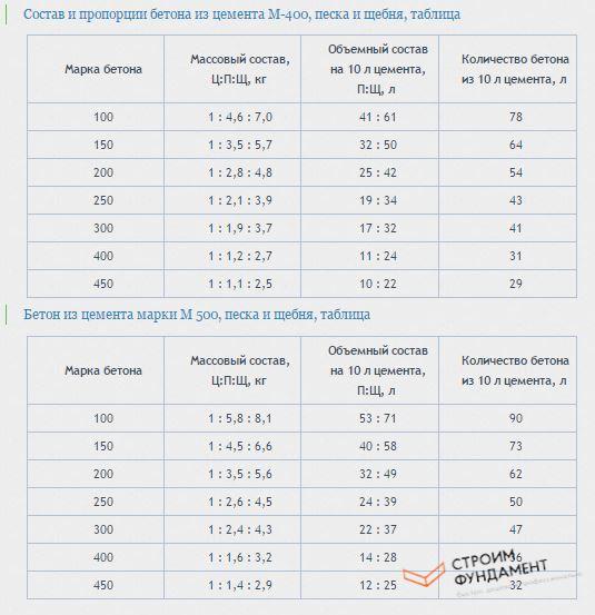 Сколько мерить в ведрах
