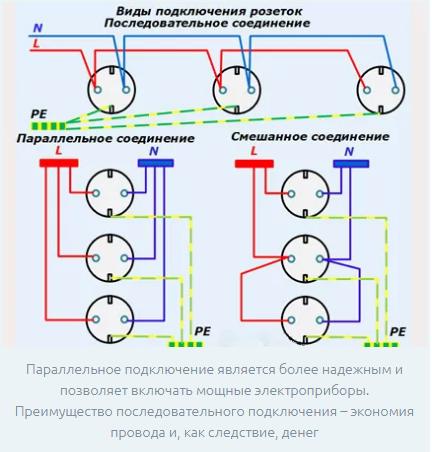 Как подключить розетку — подробная инструкция и схема подключения (85 фото)