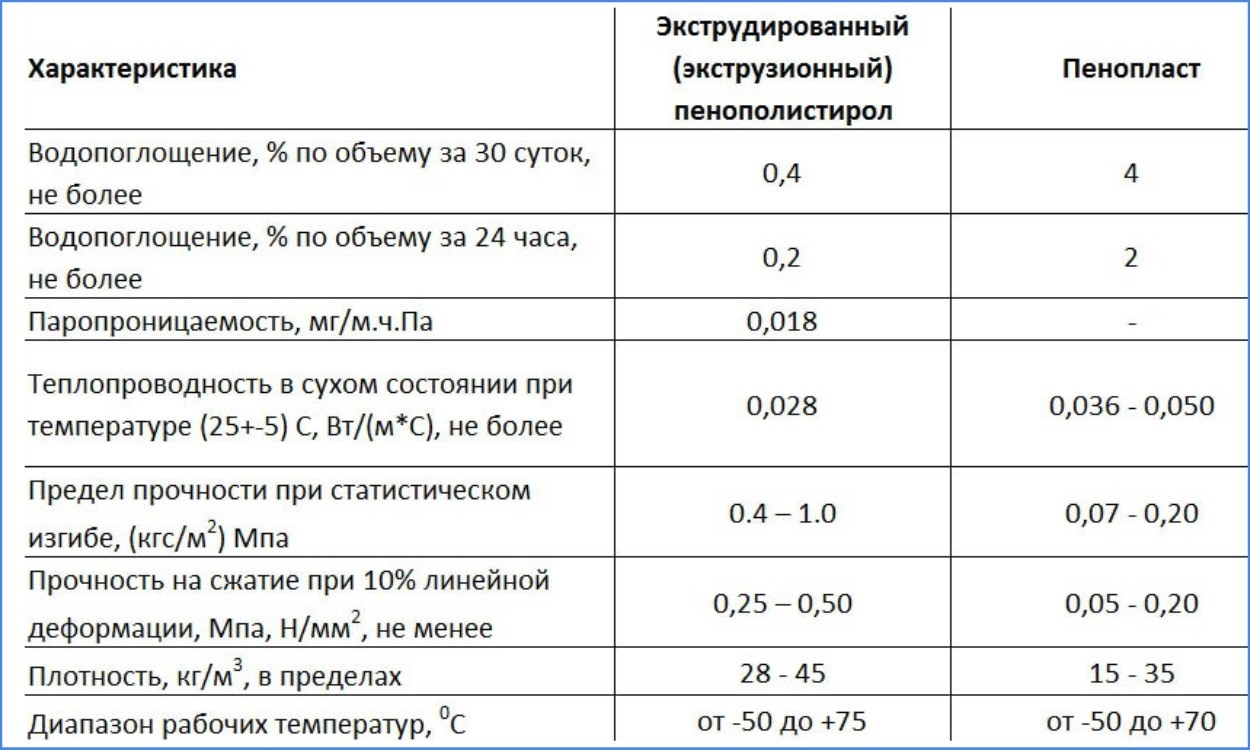Пеноизол минусы. технические характеристики пеноизола, его свойства и недостатки как утеплителя. область применения пеноизола