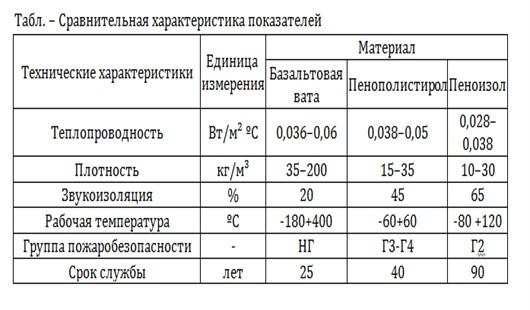 Пенопласт как утеплитель: отзывы, недостатки, срок службы