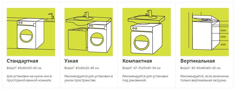 Что нужно проверять в новой и б/у стиральной машине при покупке