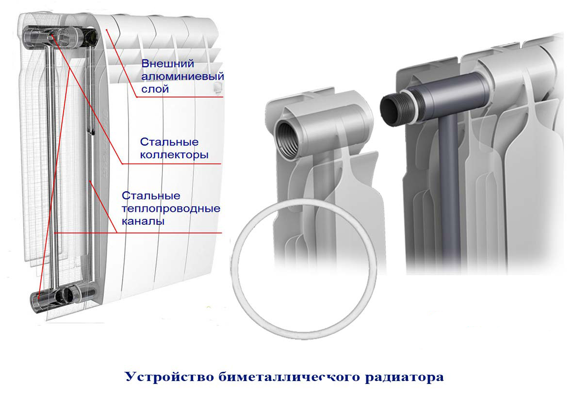 Установка биметаллических радиаторов своими руками: варианты и схемы монтажа,как добавить секции к биметаллическому радиатору,как установить биметаллический радиатор отопления,монтаж.