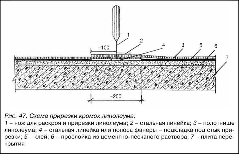 Укладка линолеума своими руками: технология и пошаговая инструкция