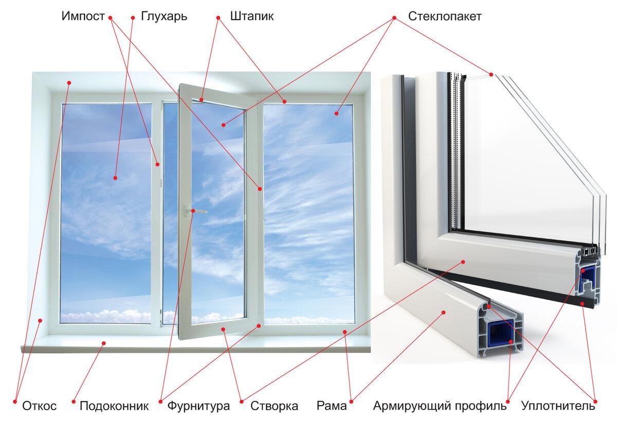 Как правильно выбирать качественные стеклопакеты? | а за окном