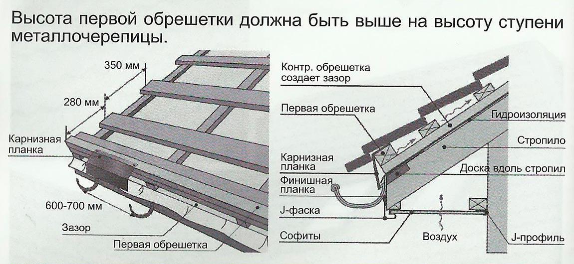 Как делается экономный монтаж металлочерепицы: инструкция