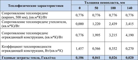 Полная таблица теплопроводности различных строительных материалов