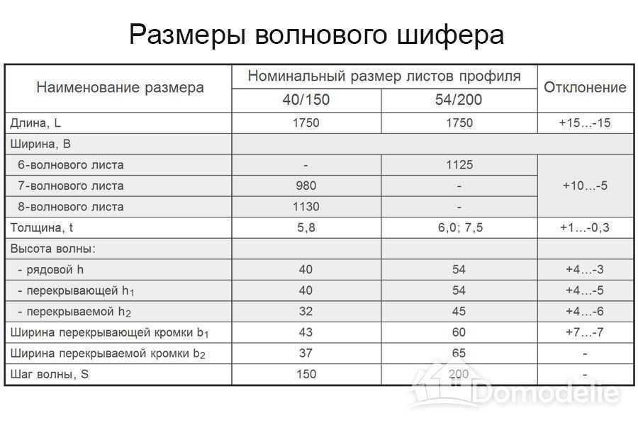 Шиферная крыша., калькулятор онлайн, конвертер