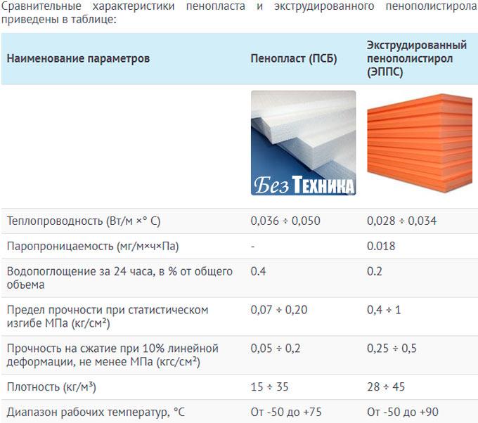 Теплопроводность пенопласта 50 мм в сравнении