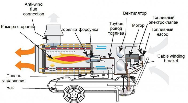 Тепловые пушки работающие от отопления. как правильно выбрать тепловую пушку для решения конкретных задач. модели инфракрасных дизельных тепловых пушек