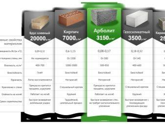 Выбираем материал стен дома с постоянным проживанием