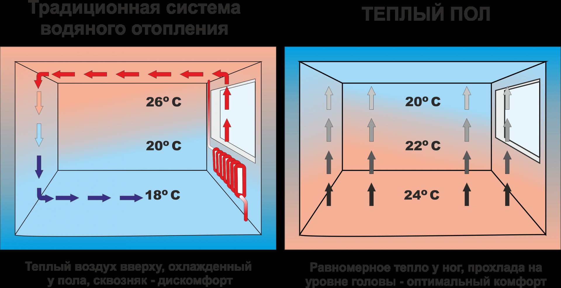 Какой теплый пол лучше? ищем оптимальное решение