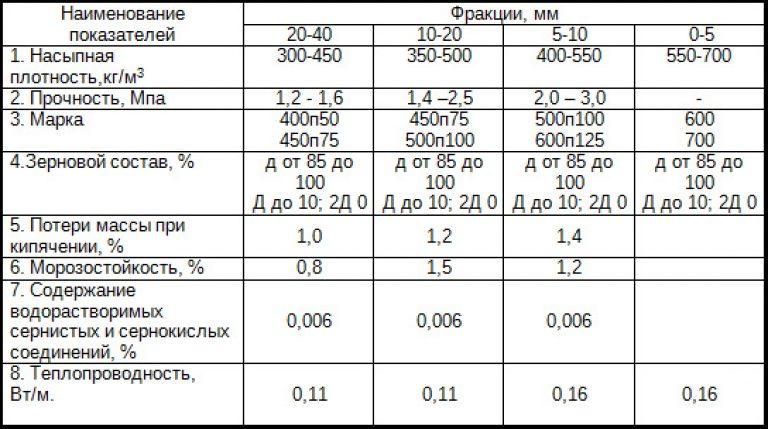 Плотность керамзита - какая она бывает и от чего зависит