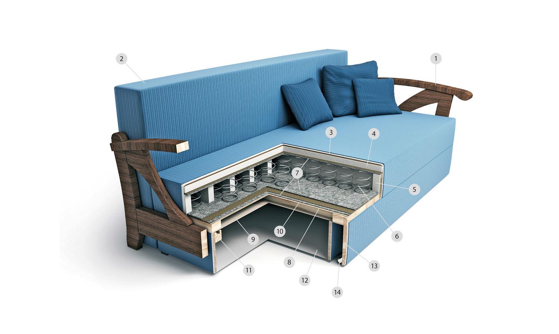 Как выбрать диван для ежедневного сна: угловой или прямой, с каким матрасом и системой транформации