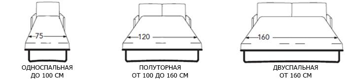 Размеры кроватей: читаем по порядку