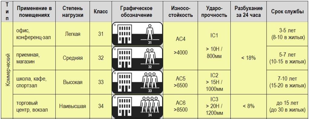 Ламинат и классы износостойкости: различия и какой лучше для квартиры