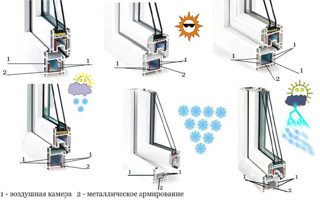 Какие бывают типы стеклопакетов для пластиковых окон | а за окном