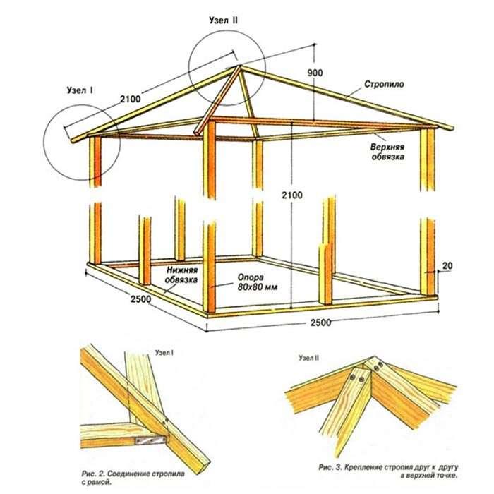 Как построить прямоугольную беседку своими руками
