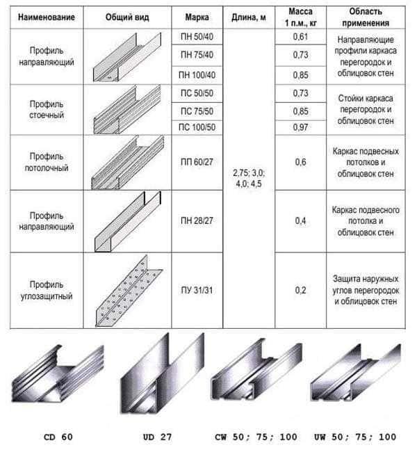 Профиль для гипсокартона: разновидности, подбор размеров и необходимых комплектующих