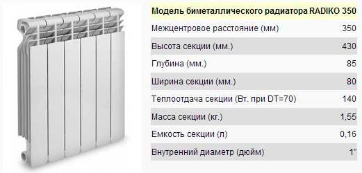 Технические характеристики биметаллических радиаторов отопления: особенности выбора