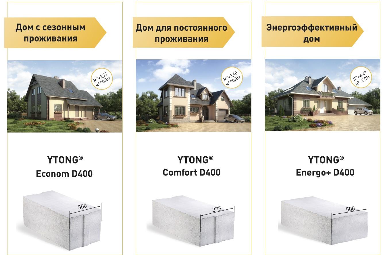 Какие блоки лучше для строительства дома — обзор различных материалов