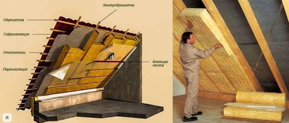 Утепление мансарды: обзор теплоизоляционных материалов и правил их монтажа